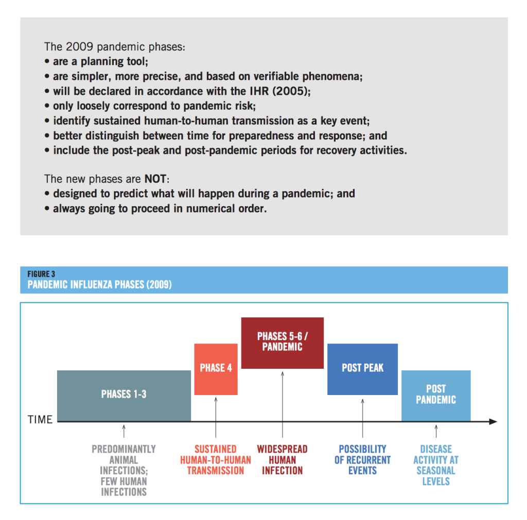 World Health Organization Pandemic Preparedness 2009